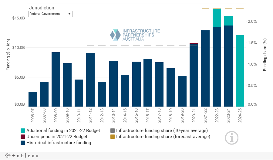 2021-22 Budget Dashboard - Chart Centre