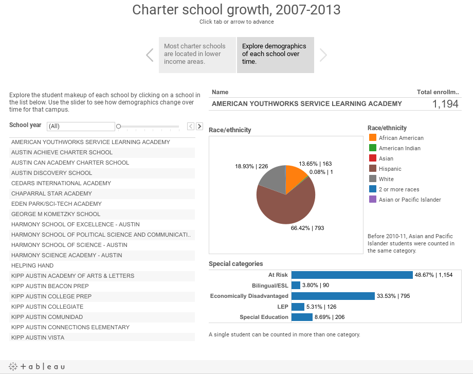 Charter school growth, 2007-2013Click tab or arrow to advance