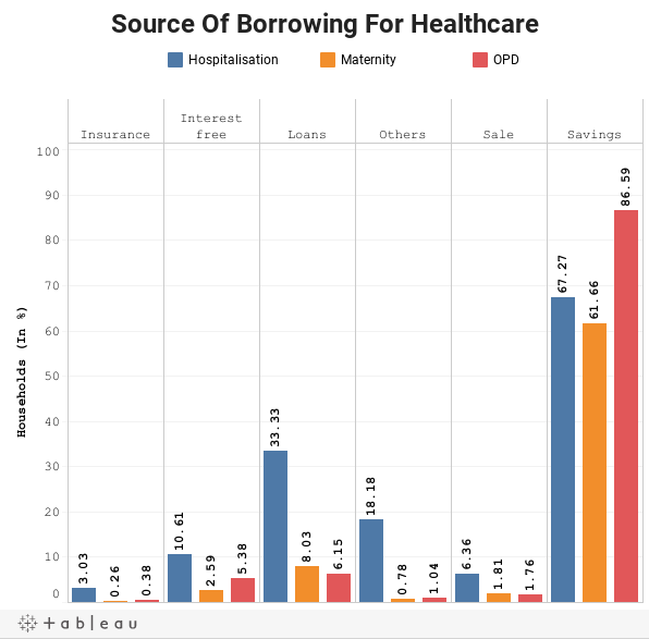 Source Of Borrowing For Healthcare