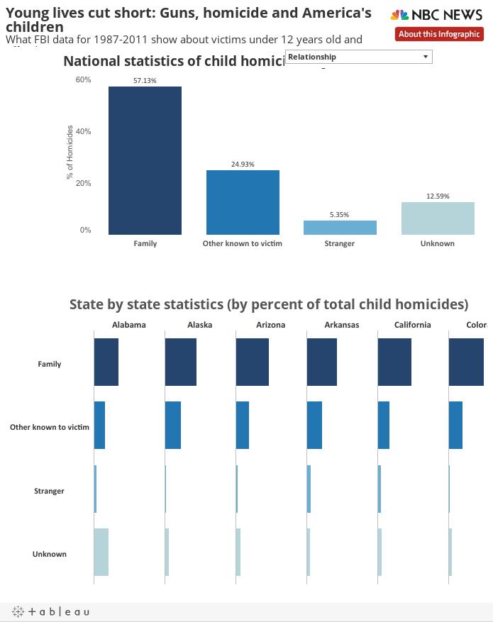U.S. Child Deaths