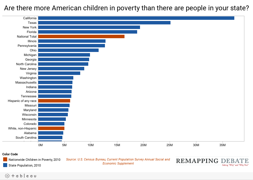 Are there more American children in poverty than there are people in your state?
