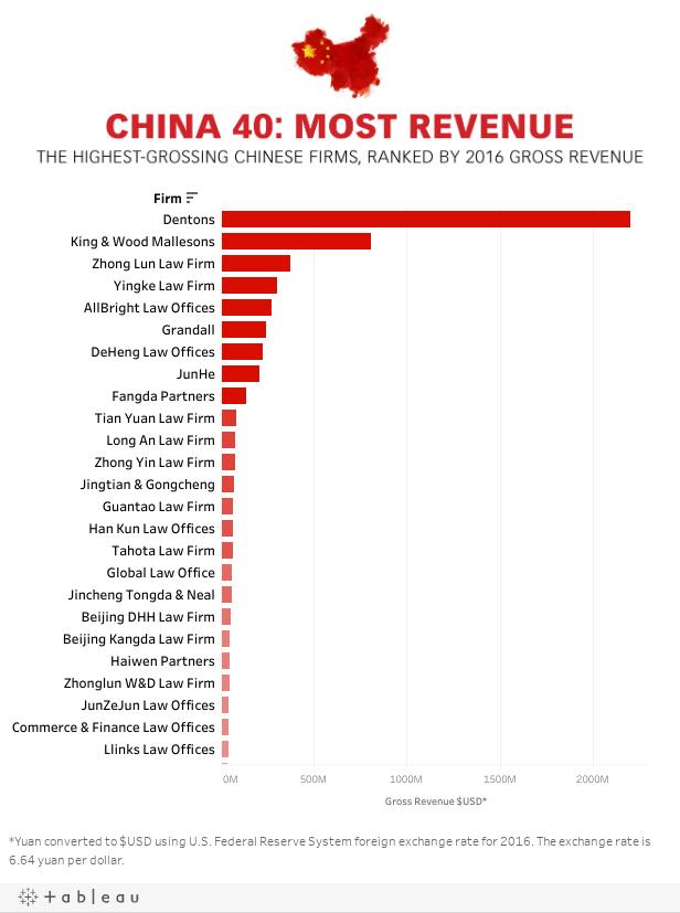 China 40: Gross Revenue