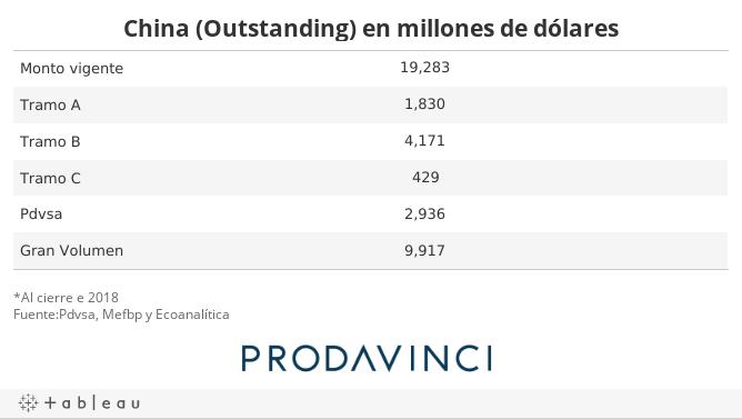 China (Outstanding) en millones de dólares