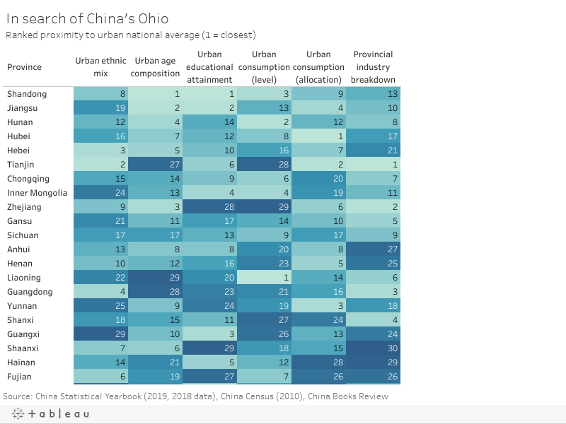 In search of China's OhioRanked proximity to urban national average (1 = closest)