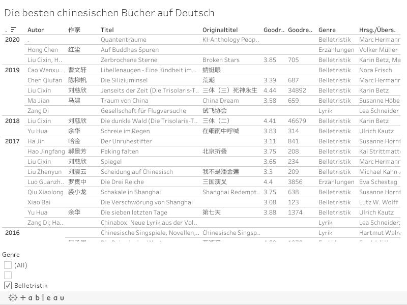 Liste deutscher Uebersetzungen chinesischer Buecher