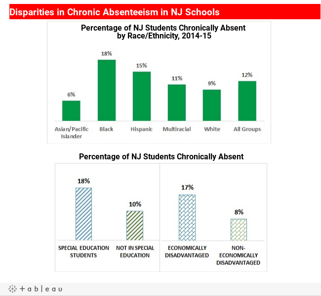 dealing with the problem of absenteeism in early college classes Chronic absenteeism is a critical national problem that puts 65 million  schoolchildren at risk  there is a growing movement among schools, states  and the federal  chronic absenteeism begins in early grades: more than 10  percent of  school compared with women who have earned a college degree.