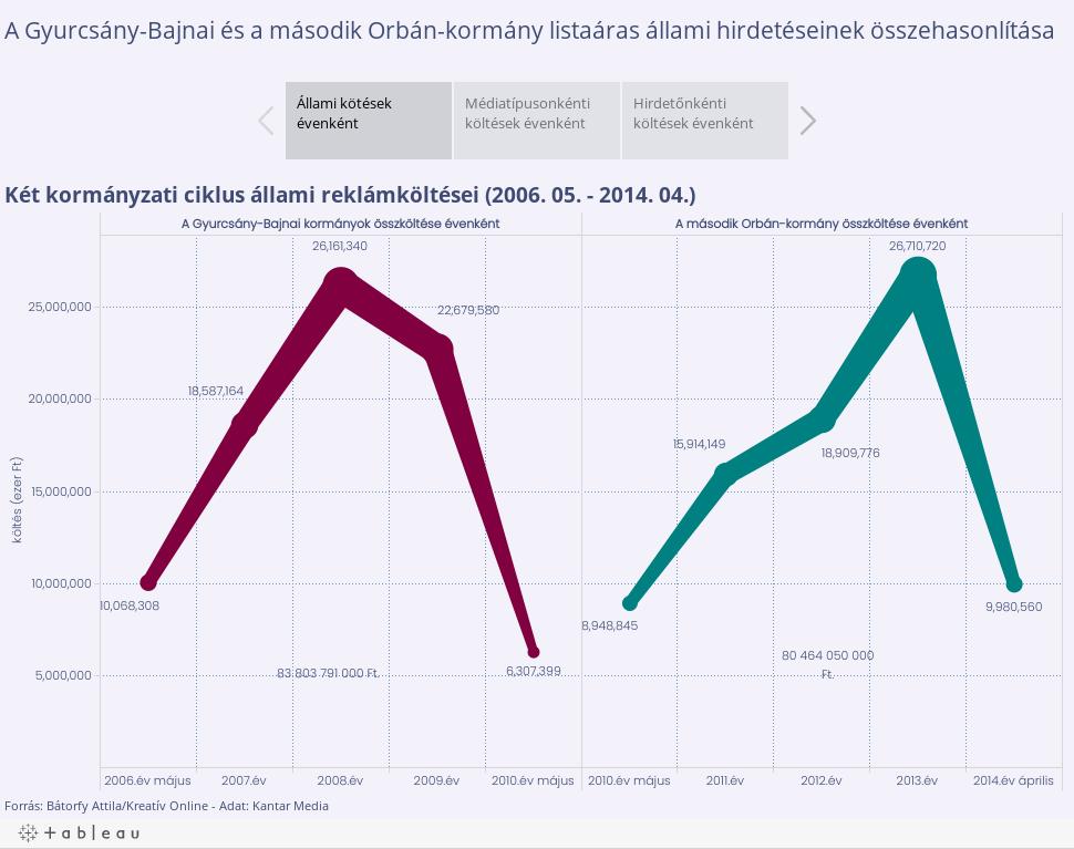 A Gyurcsány-Bajnai és a második Orbán-kormányok állami hirdetéseinek összehasonlítása
