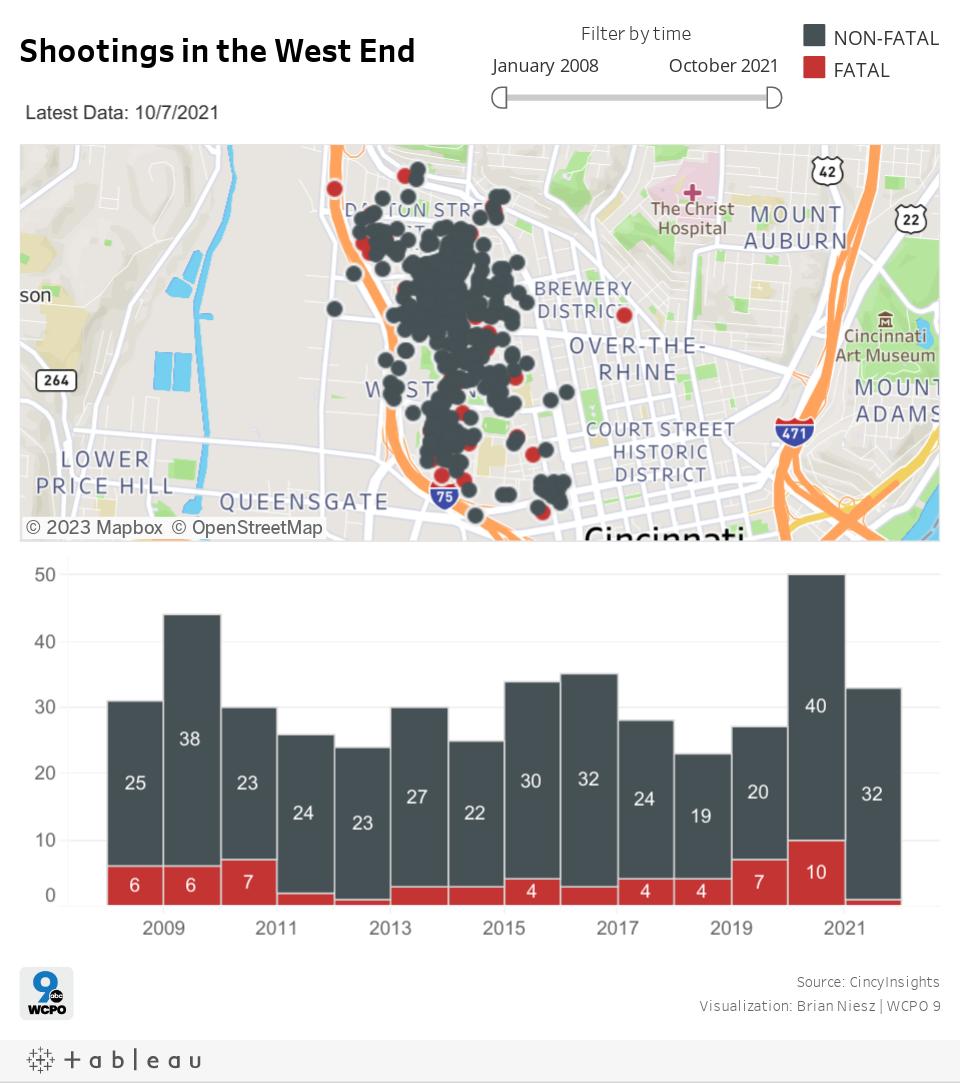 West End Shootings