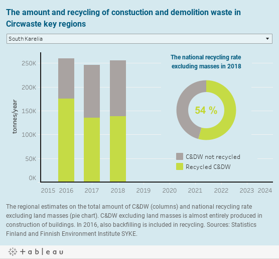 The amount and recycling of constuction and demolition waste in Circwaste key regions