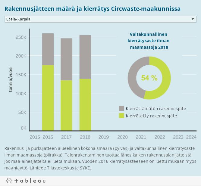Rakennusjätteen määrä ja kierrätys Circwaste-maakunnissa