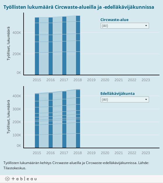 Työllisten lukumäärä Circwaste-alueilla ja -edelläkävijäkunnissa