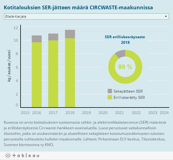 Kotitalouksien SER-jätteen määrä CIRCWASTE-maakunnissa