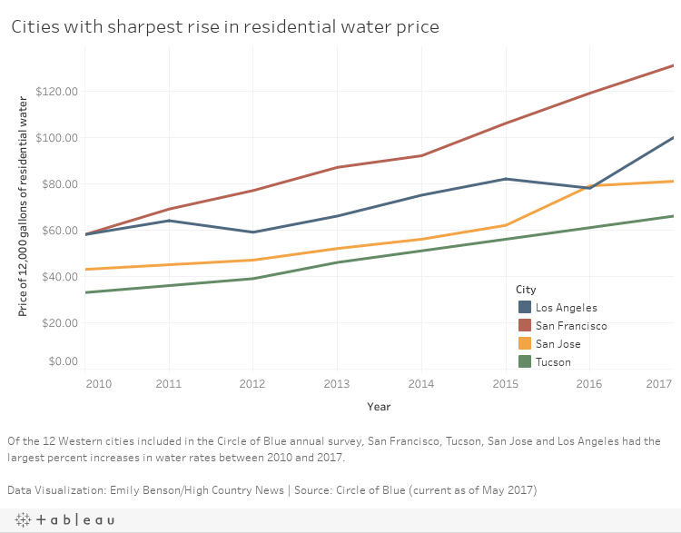 Water price over time