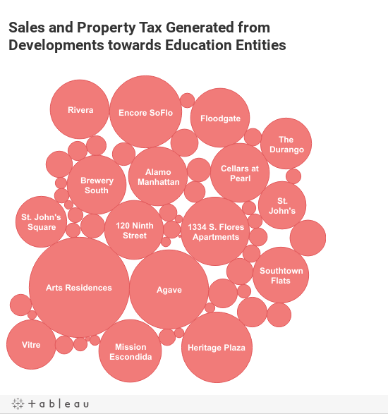 Education Taxes