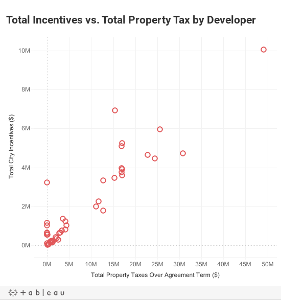Incentives by Developer