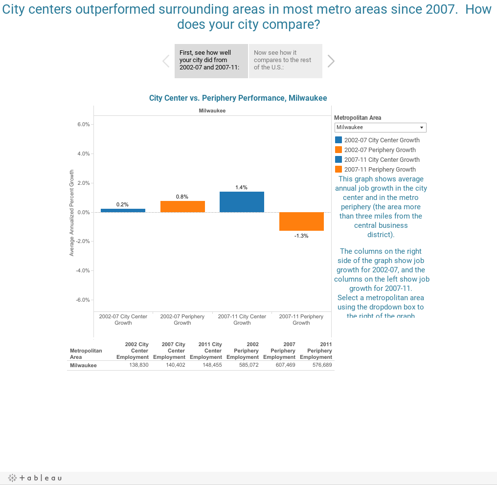 City centers outperformed surrounding areas in most metro areas since 2007.  How does your city compare?