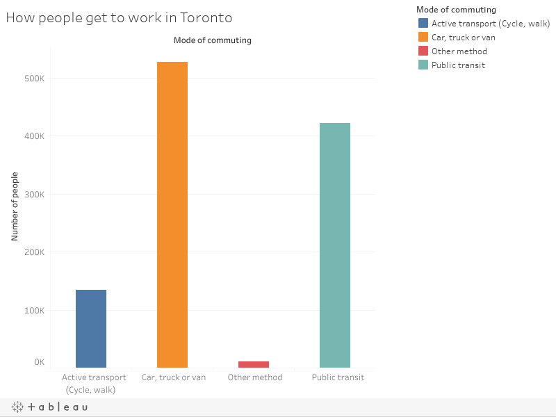 How people get to work in Toronto
