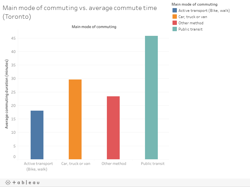 Main mode of commuting vs. average commute time (Toronto)