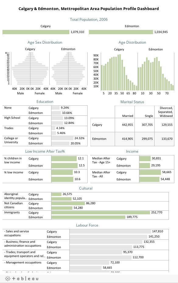 Calgary & Edmonton, Mettropolitan Area Population Profile Dashboard