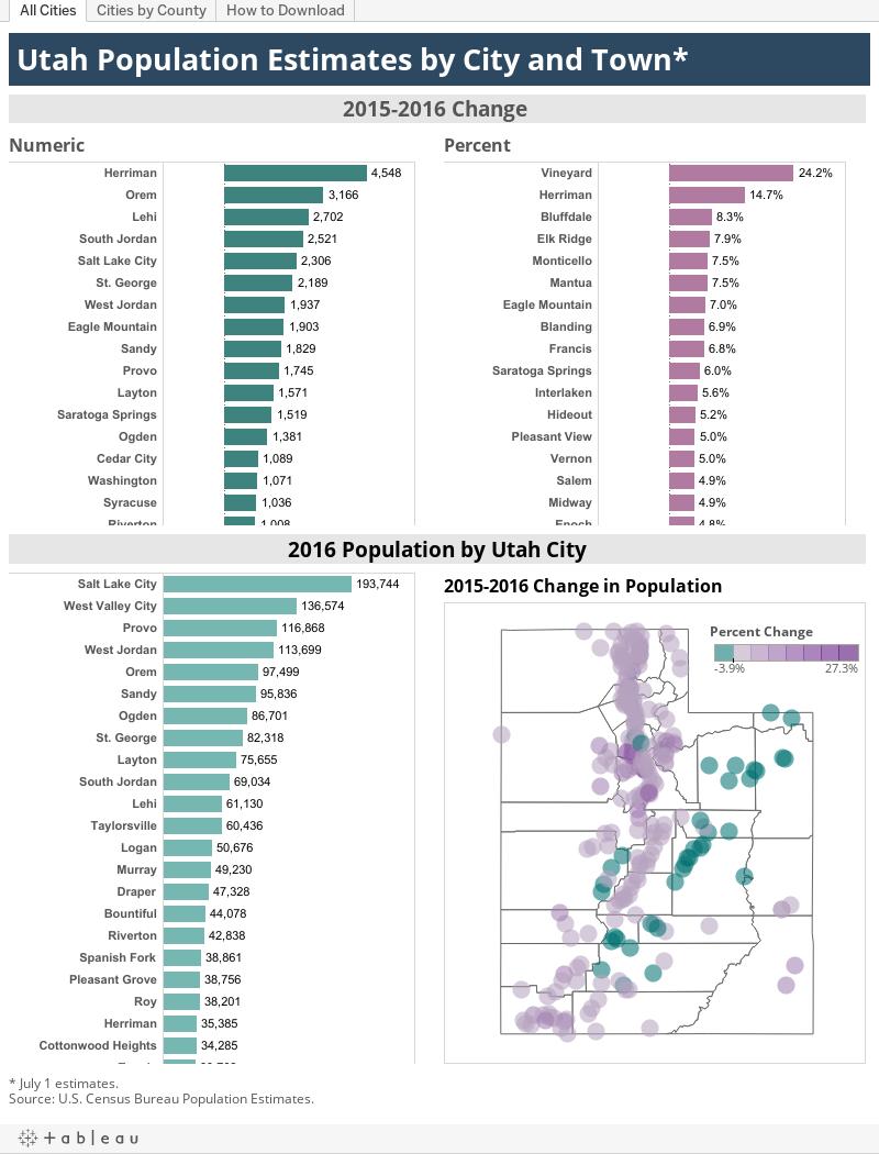 Utah                                City Populations