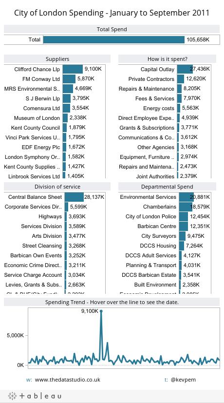 City of London Spending - January to September 2011