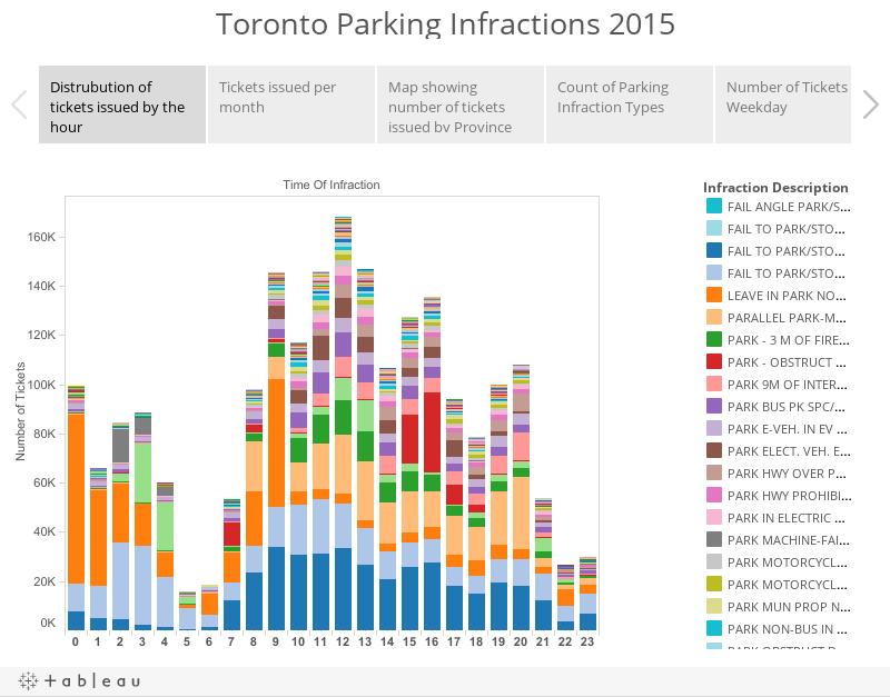 Toronto Parking Infractions 2015