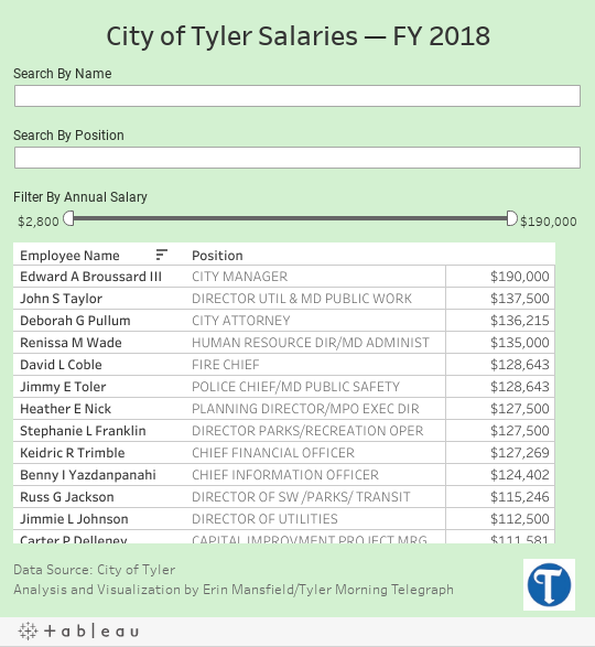 A look at the top salaries in Tyler city government | Local