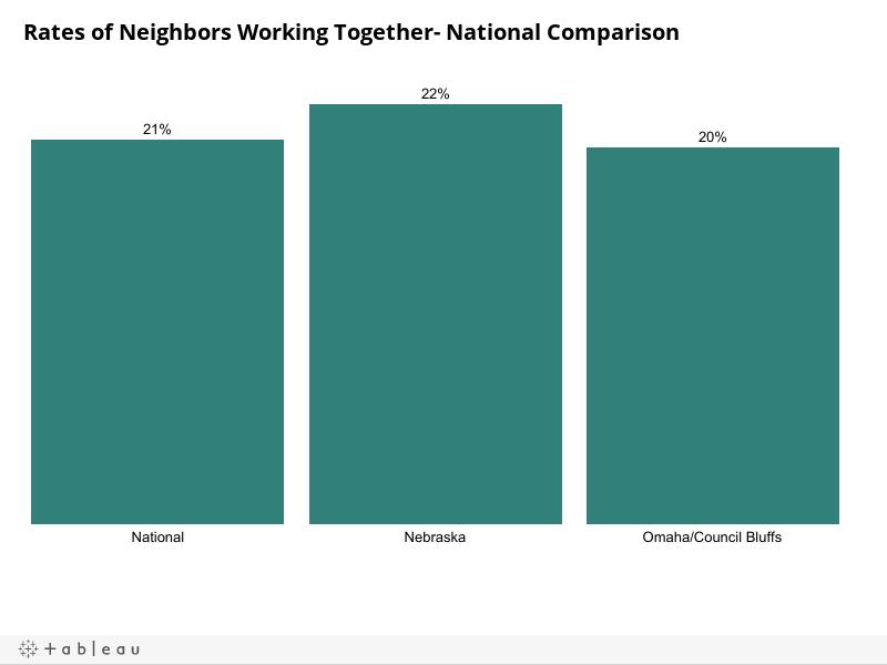 Neighbor Connectivity- Comparison
