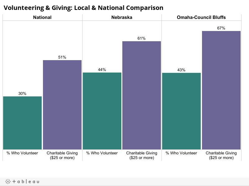 Giving & Volunteering Comparison