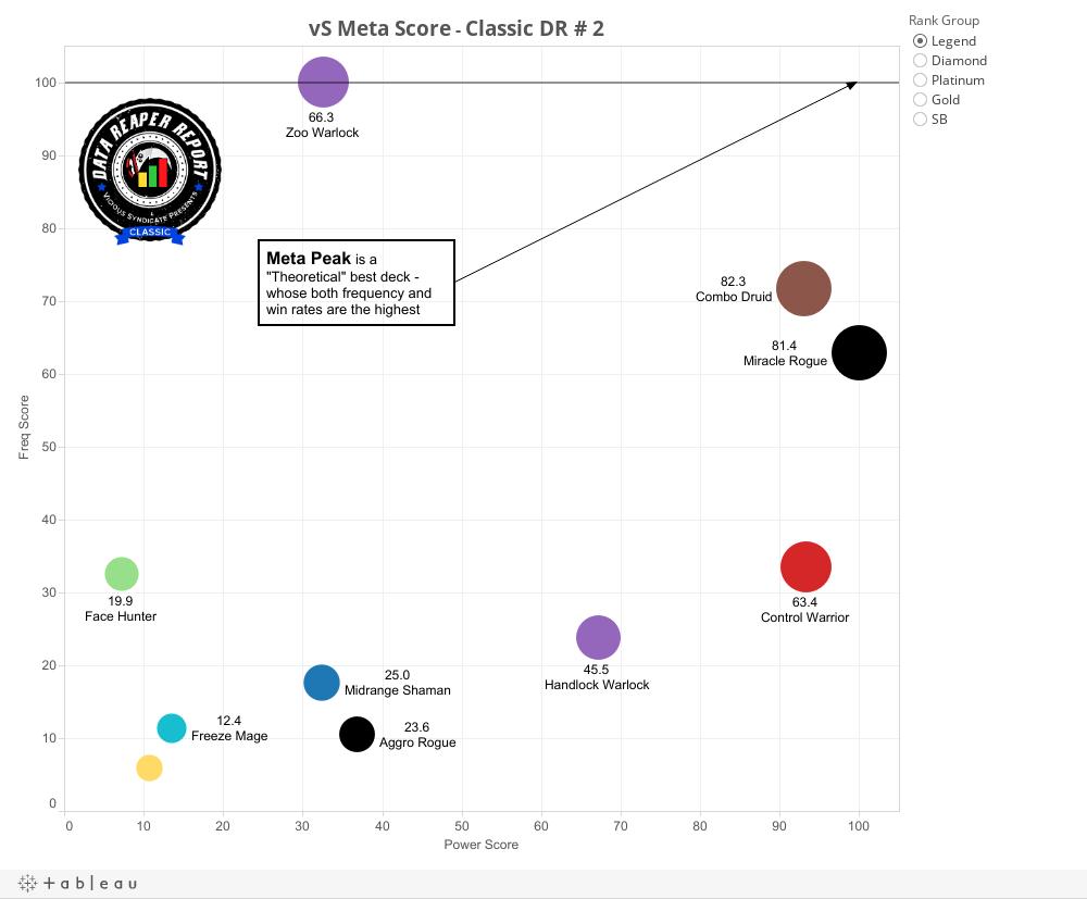 vS Meta Score Dashboard