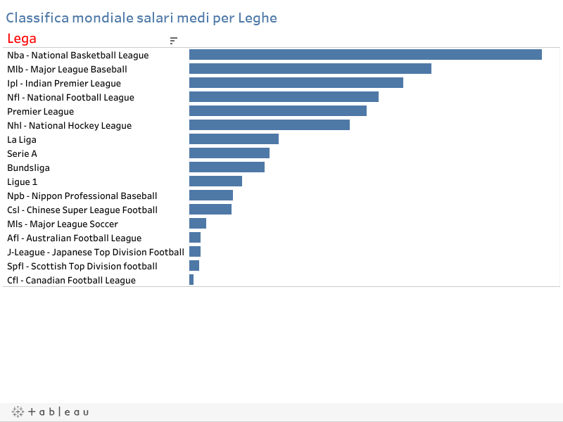 Classifica mondiale salari medi per Leghe