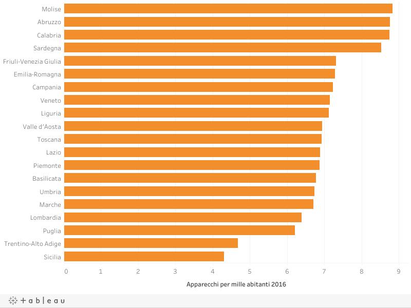 Classifica regioni in base agli apparecchi per mille abitanti 2016