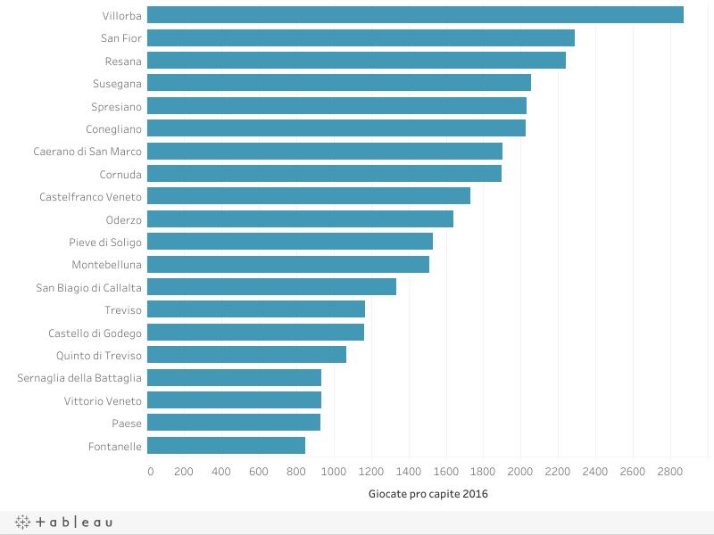 Classifiche top 20 comuni della provincia di Treviso per giocate pro capite