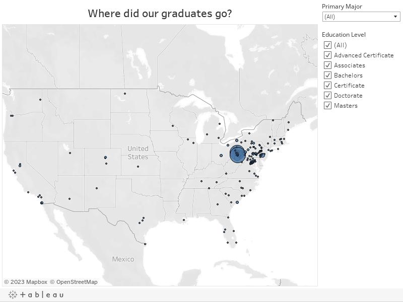 Where did our graduates go?