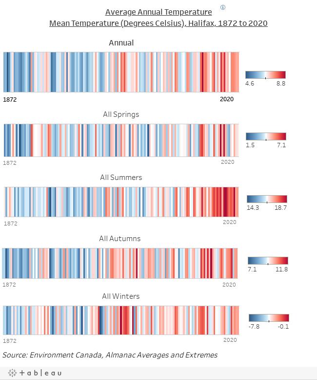 Average Annual TemperatureDegree Celsius, Halifax, 1872 to 2020