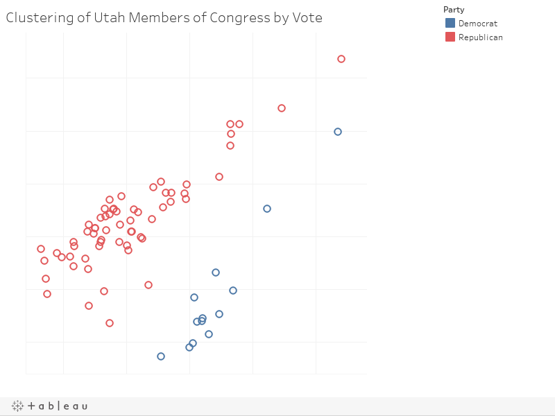 Clustering of Utah Members of Congress by Vote