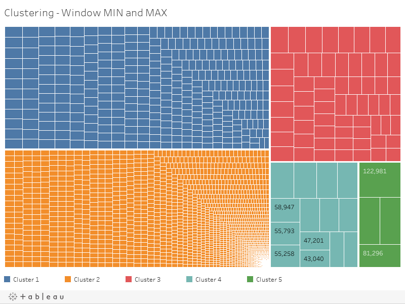 Clustering - Window MIN and MAX