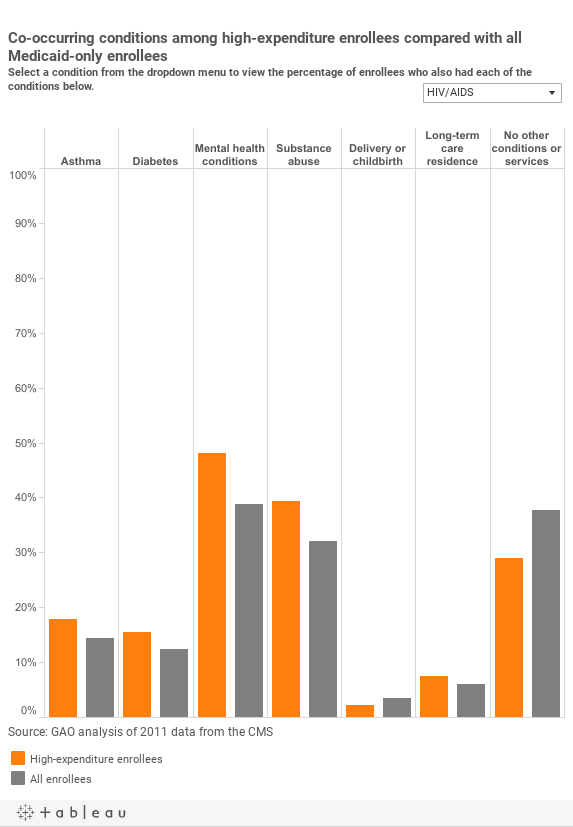 Co-occurring conditions among high-expenditure enrollees compared with all Medicaid-only enrolleesSelect a condition from the dropdown menu to view the percentage of enrollees who also had each of the conditions below.
