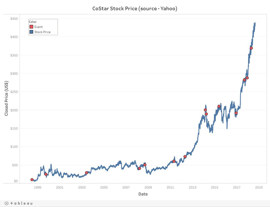 CoStar Stock Price