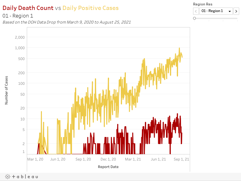Daily Death Count vs Daily Positive Cases04 - Region 3Based on the DOH Data Drop from March 9, 2020 to August 2, 2021