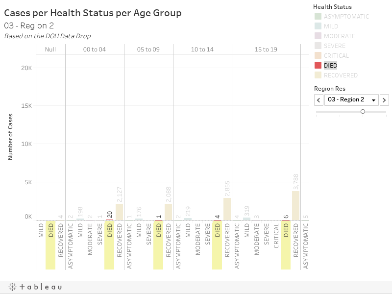 Cases per Health Status per Age Group01 - Region 1Based on the DOH Data Drop