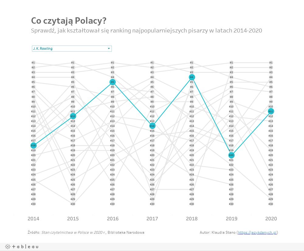 Polish_authors_ranking_2014_2020