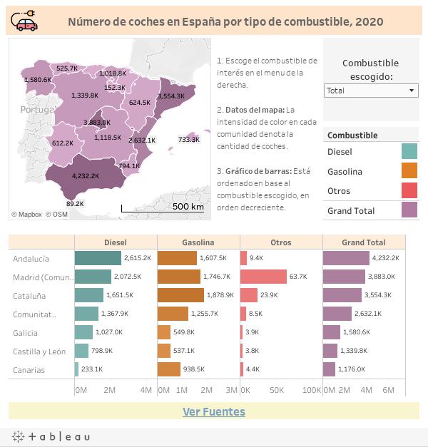 España Coches Por Combustible