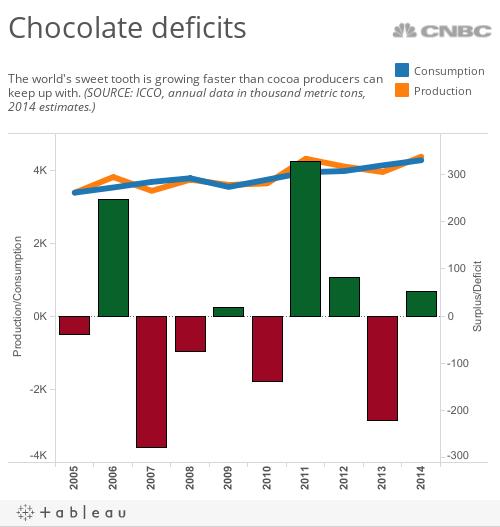 Cocoa deficits