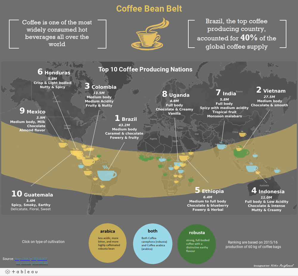 Coffee Bean Belt