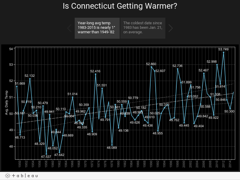 Connecticut Warming Up?