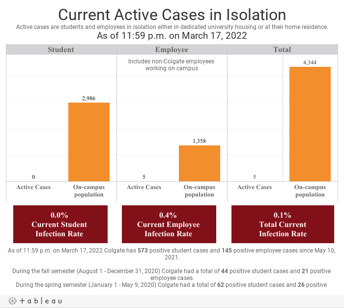 Colgate University Infection Rate