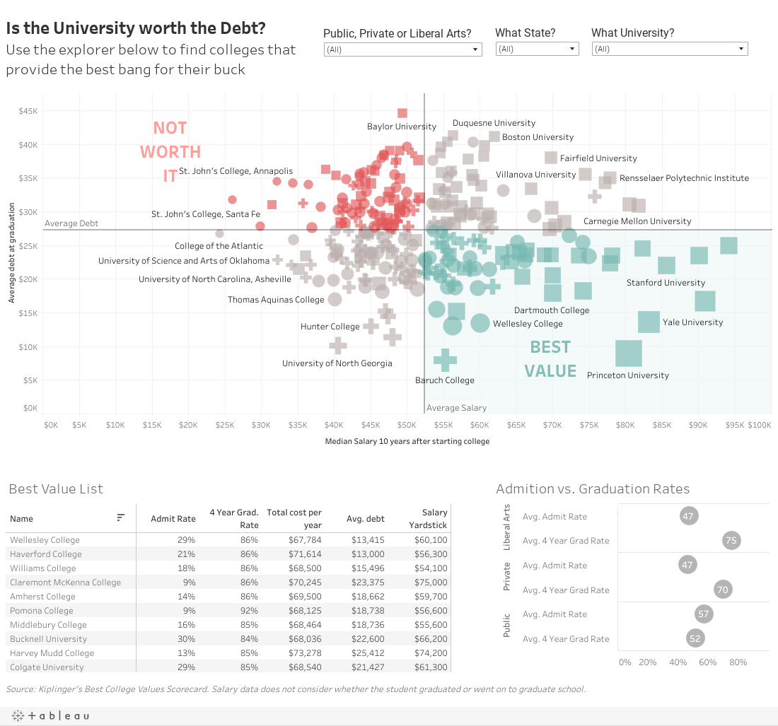 Is the University worth the Debt? Use the explorer below to find colleges that provide the best bang for their buck