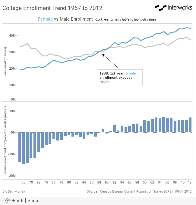 College Enrollment Trend 1967 to 2012