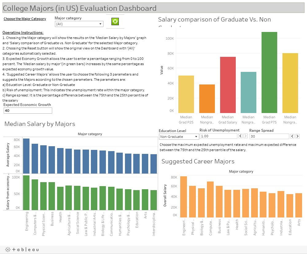 College Majors (in US) Evaluation Dashboard